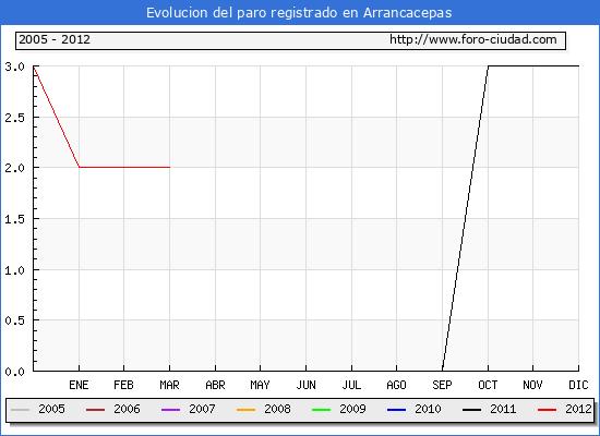 Evolucion  de los datos de parados para el Municipio de ARRANCACEPAS hasta MARZO del 2012.