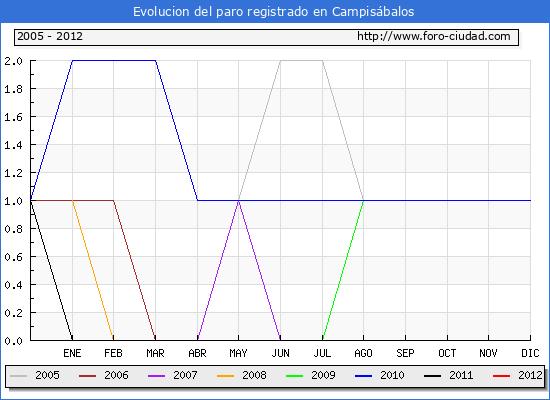 Evolucion  de los datos de parados para el Municipio de CAMPISABALOS hasta MARZO del 2012.