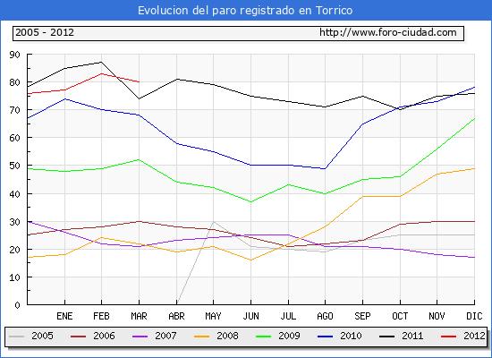 Evolucion  de los datos de parados para el Municipio de TORRICO hasta MARZO del 2012.