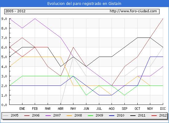Evolucion  de los datos de parados para el Municipio de GISTAIN hasta MARZO del 2012.