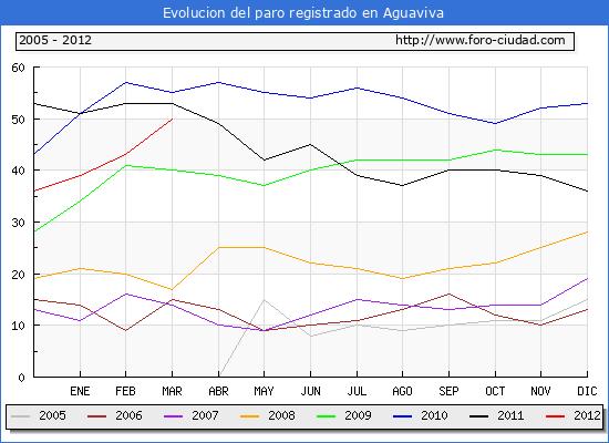 Evolucion  de los datos de parados para el Municipio de AGUAVIVA hasta MARZO del 2012.