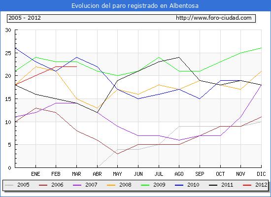 Evolucion  de los datos de parados para el Municipio de ALBENTOSA hasta MARZO del 2012.