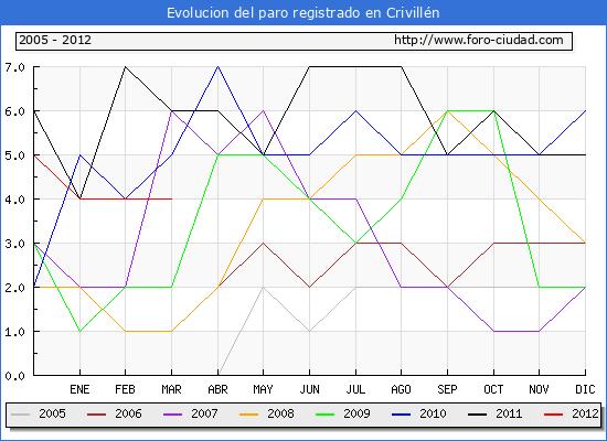 Evolucion  de los datos de parados para el Municipio de CRIVILLEN hasta MARZO del 2012.