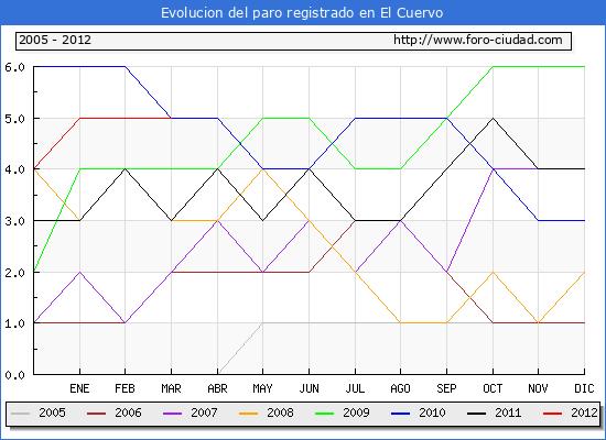 Evolucion  de los datos de parados para el Municipio de EL CUERVO hasta MARZO del 2012.