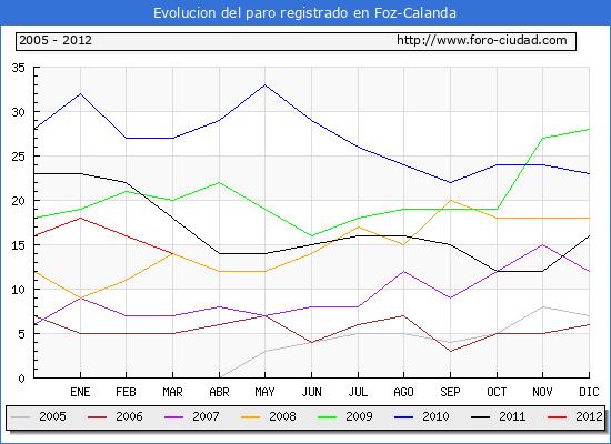 Evolucion  de los datos de parados para el Municipio de FOZ-CALANDA hasta MARZO del 2012.