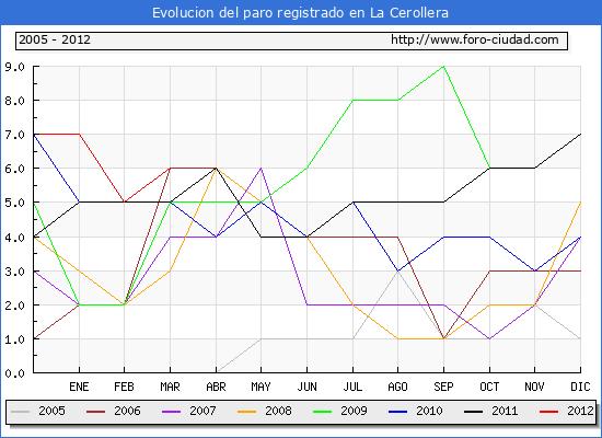 Evolucion  de los datos de parados para el Municipio de LA CEROLLERA hasta MARZO del 2012.