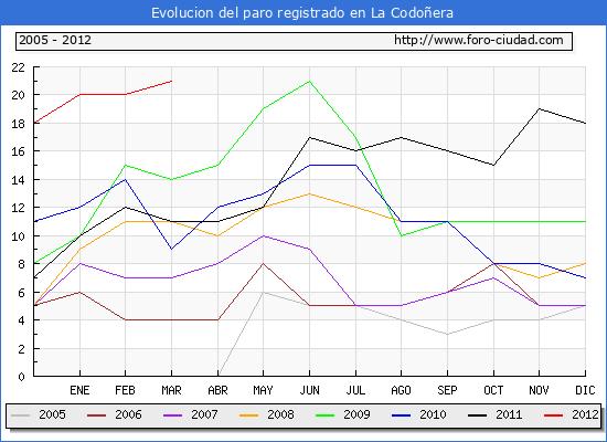 Evolucion  de los datos de parados para el Municipio de LA CODO�ERA hasta MARZO del 2012.