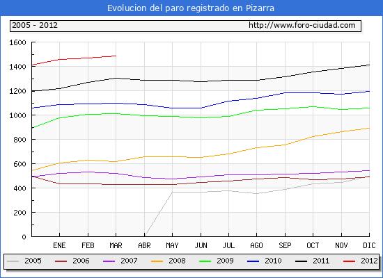 Evolucion  de los datos de parados para el Municipio de PIZARRA hasta MARZO del 2012.