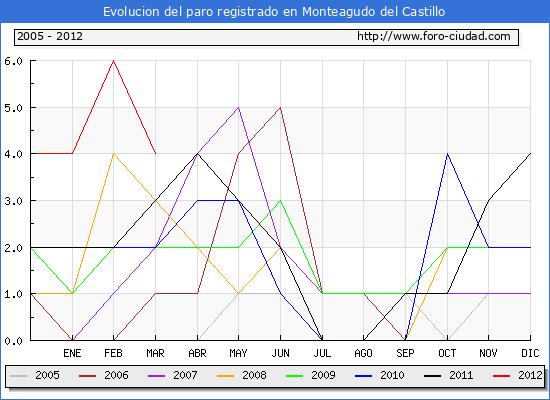 Evolucion  de los datos de parados para el Municipio de MONTEAGUDO DEL CASTILLO hasta MARZO del 2012.