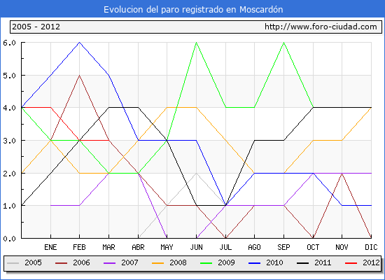 Evolucion  de los datos de parados para el Municipio de MOSCARDON hasta MARZO del 2012.