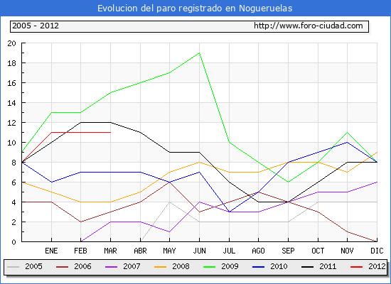 Evolucion  de los datos de parados para el Municipio de NOGUERUELAS hasta MARZO del 2012.