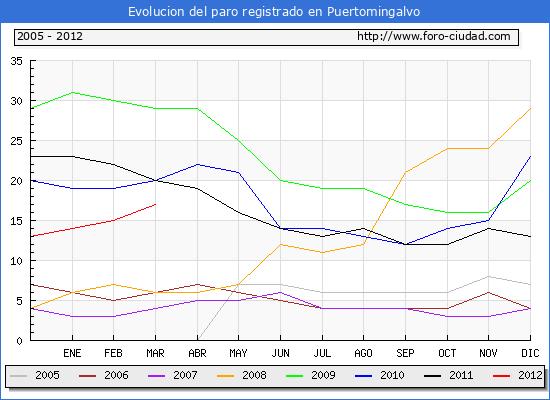 Evolucion de los datos de parados para el Municipio de Puertomingalvo hasta Marzo del 2012.