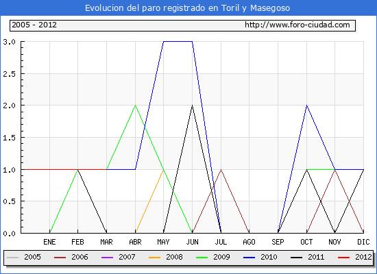 Evolucion  de los datos de parados para el Municipio de TORIL Y MASEGOSO hasta MARZO del 2012.