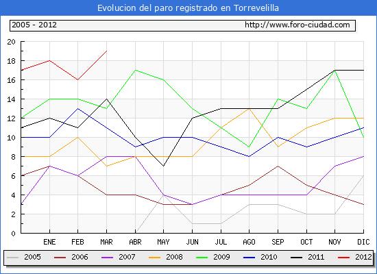 Evolucion  de los datos de parados para el Municipio de TORREVELILLA hasta MARZO del 2012.