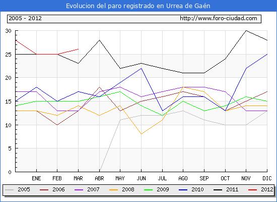 Evolucion  de los datos de parados para el Municipio de URREA DE GAEN hasta MARZO del 2012.