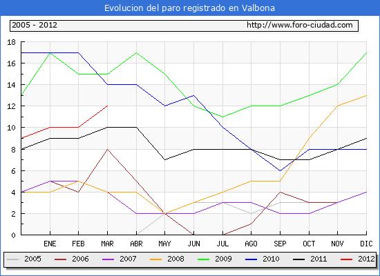 Evolucion de los datos de parados para el Municipio de Valbona hasta Marzo del 2012.