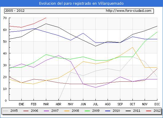 Evolucion  de los datos de parados para el Municipio de Villarquemado hasta Marzo del 2012.