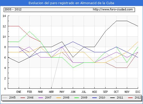 Evolucion  de los datos de parados para el Municipio de ALMONACID DE LA CUBA hasta MARZO del 2012.