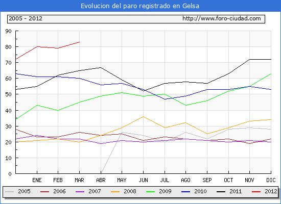 Evolucion  de los datos de parados para el Municipio de GELSA hasta MARZO del 2012.