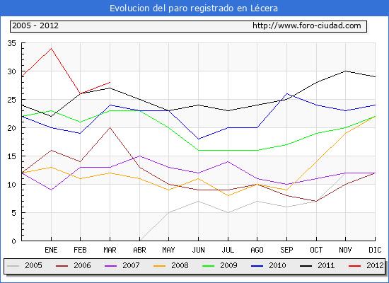 Evolucion  de los datos de parados para el Municipio de LECERA hasta MARZO del 2012.