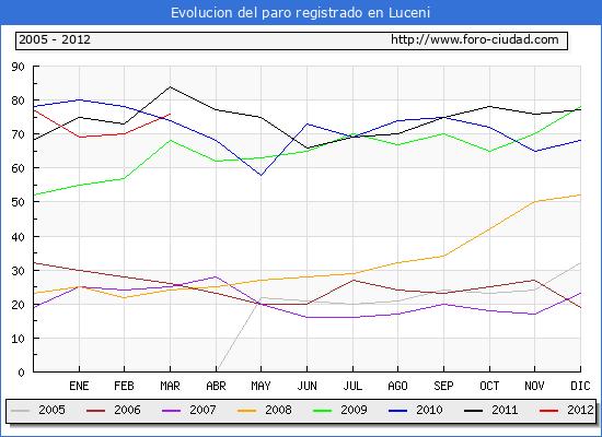 Evolucion  de los datos de parados para el Municipio de LUCENI hasta MARZO del 2012.