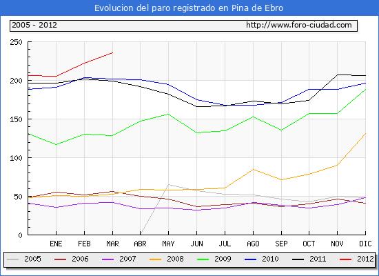 Evolucion  de los datos de parados para el Municipio de Pina de Ebro hasta Marzo del 2012.