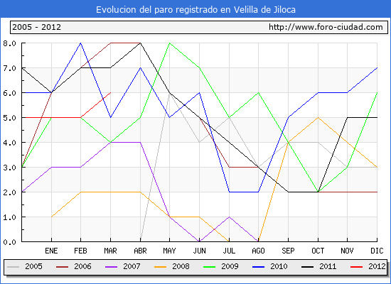 Evolucion  de los datos de parados para el Municipio de VELILLA DE JILOCA hasta MARZO del 2012.
