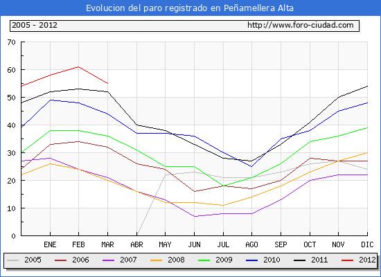 Evolucion  de los datos de parados para el Municipio de PE�AMELLERA ALTA hasta MARZO del 2012.