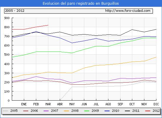 Evolucion  de los datos de parados para el Municipio de BURGUILLOS hasta MARZO del 2012.