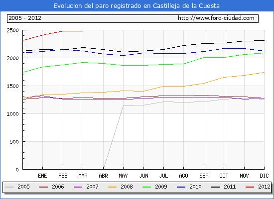 Evolucion  de los datos de parados para el Municipio de CASTILLEJA DE LA CUESTA hasta MARZO del 2012.