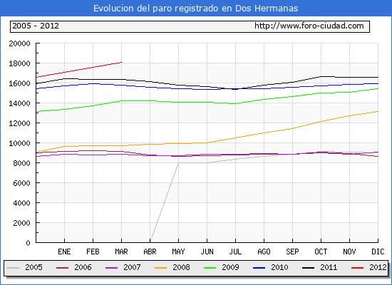 Evolucion  de los datos de parados para el Municipio de DOS HERMANAS hasta MARZO del 2012.