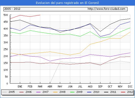 Evolucion  de los datos de parados para el Municipio de EL CORONIL hasta MARZO del 2012.
