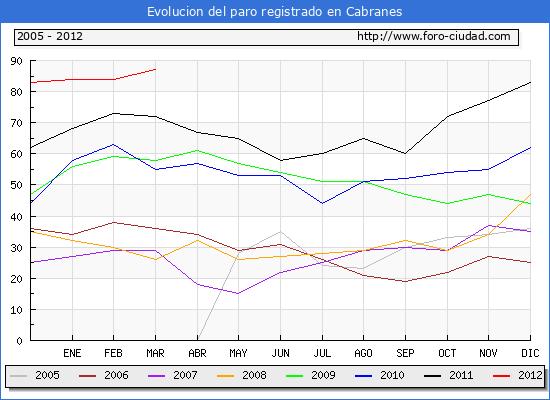 Evolucion  de los datos de parados para el Municipio de CABRANES hasta MARZO del 2012.