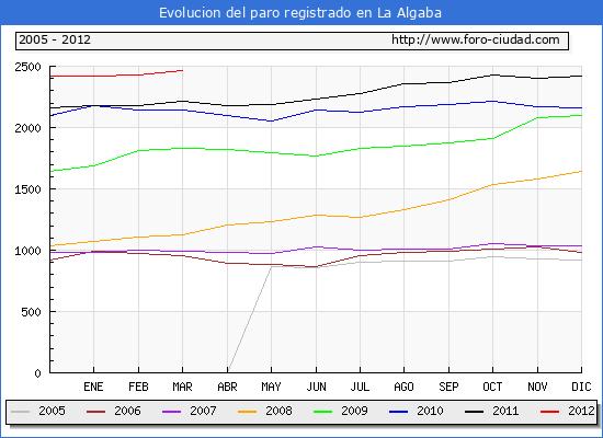 Evolucion  de los datos de parados para el Municipio de LA ALGABA hasta MARZO del 2012.