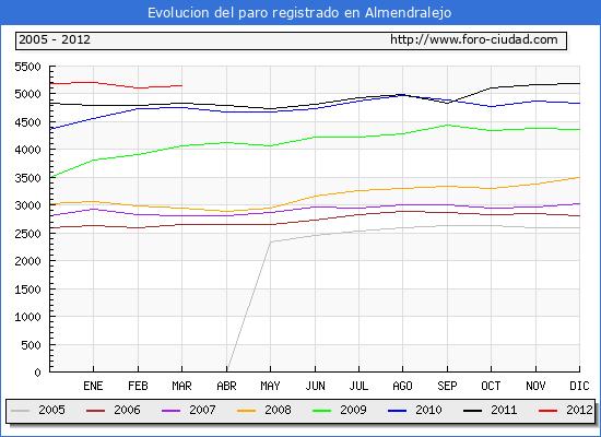 Evolucion  de los datos de parados para el Municipio de ALMENDRALEJO hasta MARZO del 2012.