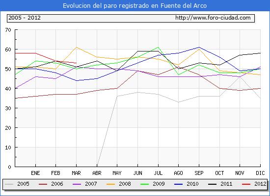 Evolucion  de los datos de parados para el Municipio de FUENTE DEL ARCO hasta MARZO del 2012.