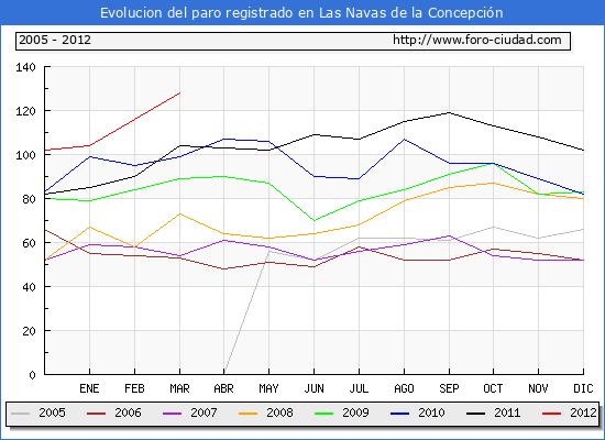 Evolucion  de los datos de parados para el Municipio de LAS NAVAS DE LA CONCEPCION hasta MARZO del 2012.