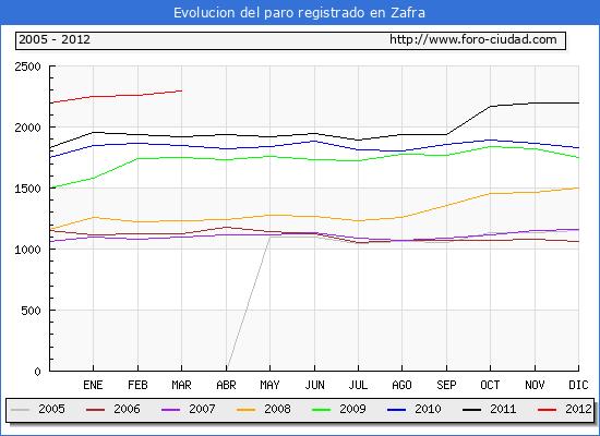Evolucion  de los datos de parados para el Municipio de ZAFRA hasta MARZO del 2012.