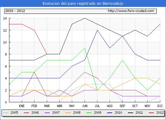 Evolucion  de los datos de parados para el Municipio de BERROCALEJO hasta MARZO del 2012.