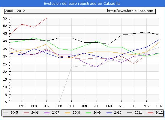 Evolucion  de los datos de parados para el Municipio de CALZADILLA hasta MARZO del 2012.