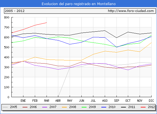 Evolucion  de los datos de parados para el Municipio de MONTELLANO hasta MARZO del 2012.