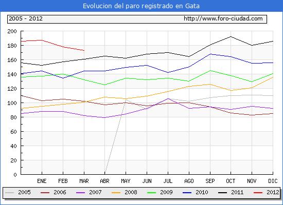 Evolucion  de los datos de parados para el Municipio de GATA hasta MARZO del 2012.