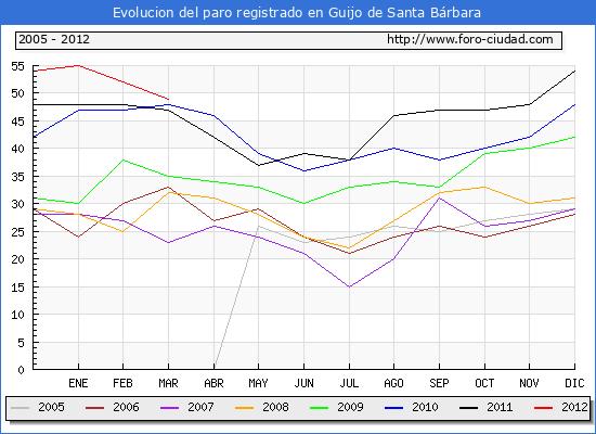 Evolucion  de los datos de parados para el Municipio de GUIJO DE SANTA BARBARA hasta MARZO del 2012.