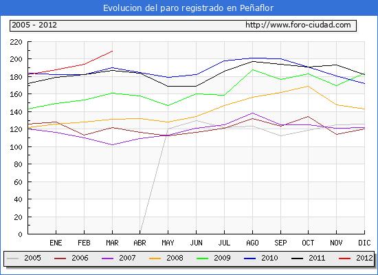 Evolucion  de los datos de parados para el Municipio de PE�AFLOR hasta MARZO del 2012.