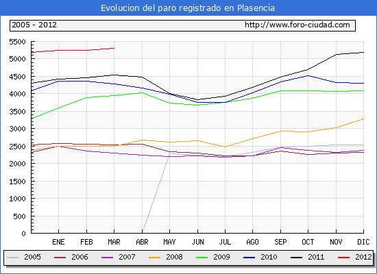 Evolucion  de los datos de parados para el Municipio de Plasencia hasta Marzo del 2012.