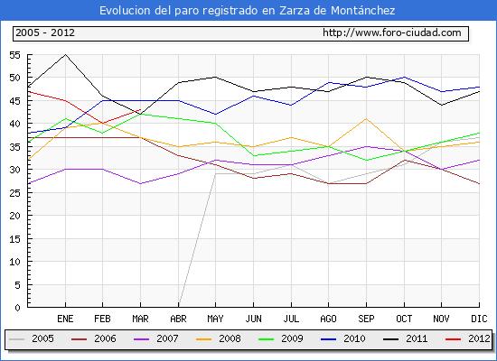 Evolucion  de los datos de parados para el Municipio de ZARZA DE MONTANCHEZ hasta MARZO del 2012.