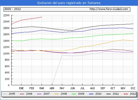 Evolucion  de los datos de parados para el Municipio de TOMARES hasta MARZO del 2012.