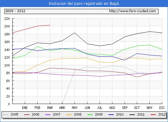 Evolucion  de los datos de parados para el Municipio de BAGA hasta MARZO del 2012.