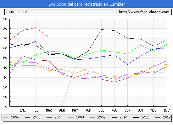 Evolucion  de los datos de parados para el Municipio de LUMBIER hasta MARZO del 2012.