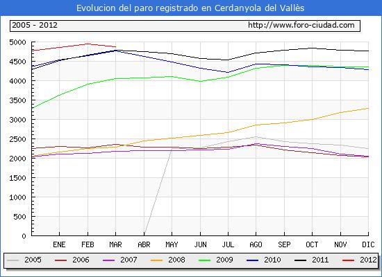 Evolucion  de los datos de parados para el Municipio de CERDANYOLA DEL VALLES hasta MARZO del 2012.
